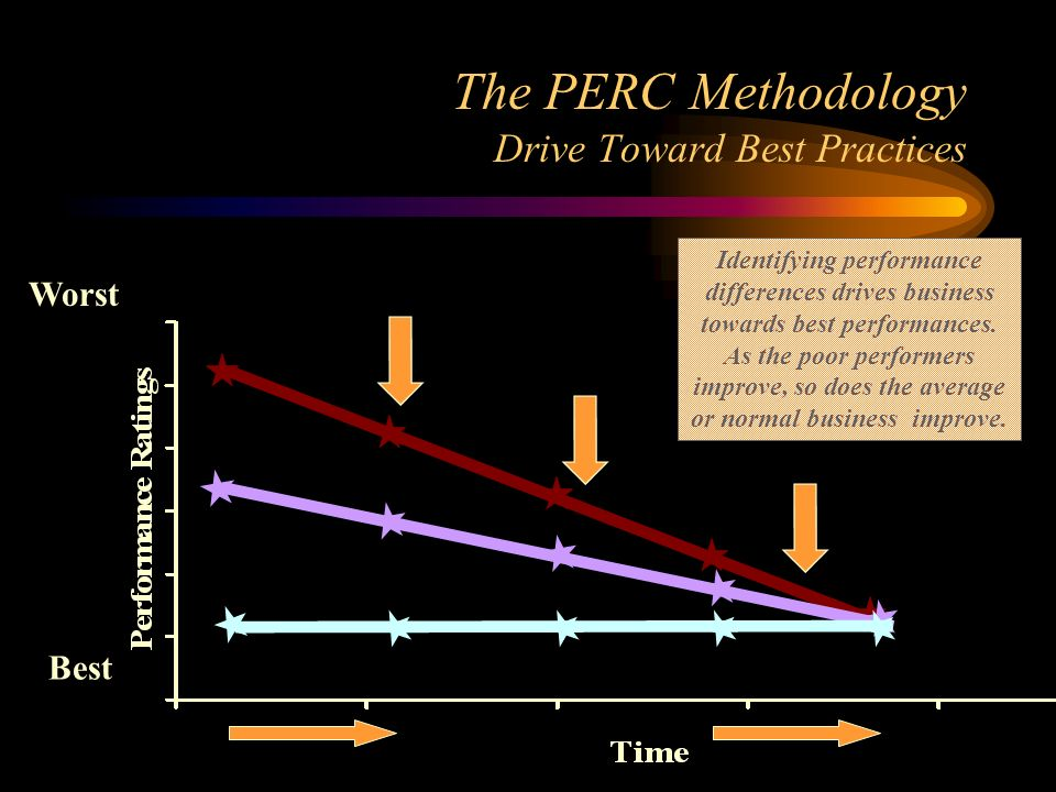 The PERC Methodology Drive Toward Best Practices Worst Best Identifying performance differences drives business towards best performances. As the poor