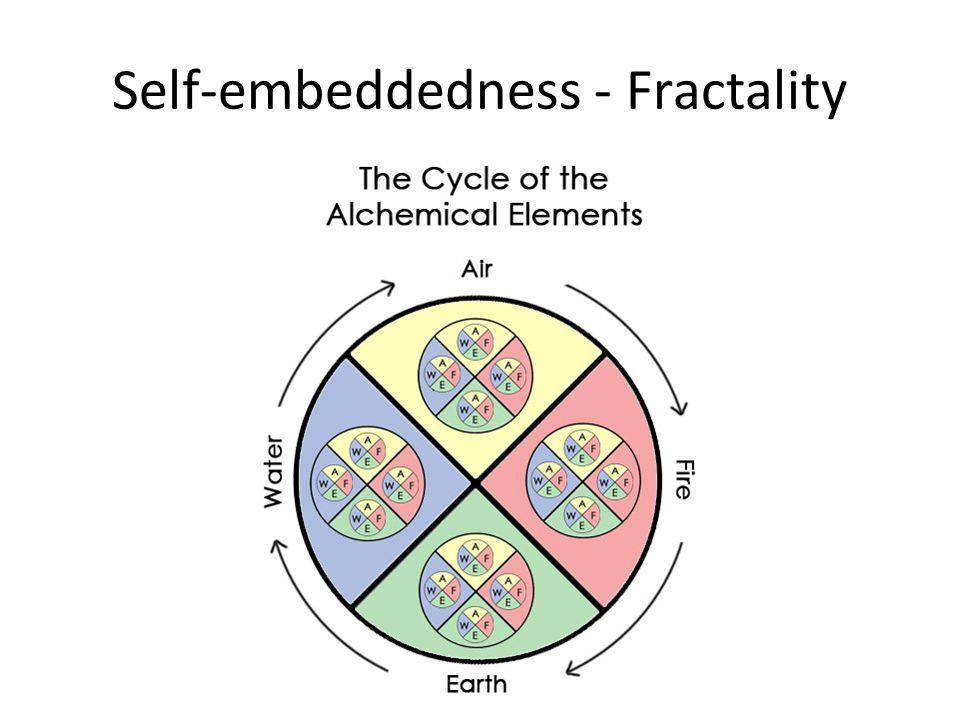 Self-embeddedness - Fractality