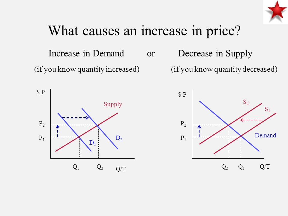 What causes an increase in price.