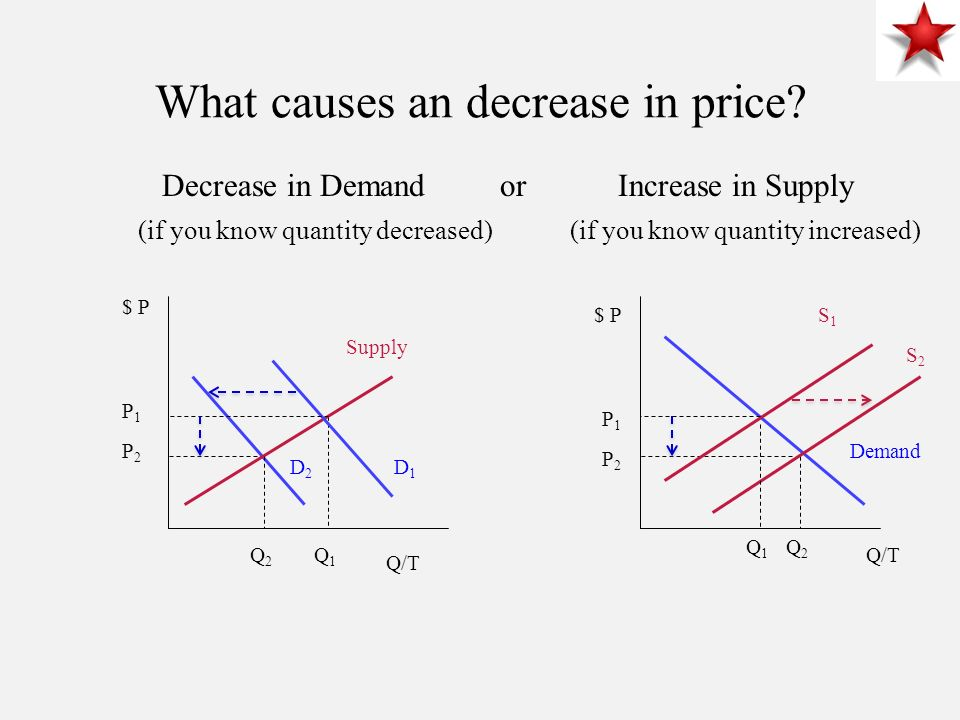 What causes an decrease in price.