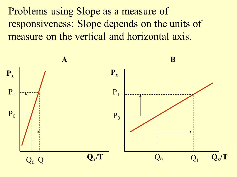 AB PxPx PxPx Q x /T P0P0 Q0Q0 P0P0 Q0Q0 Problems using Slope as a measure of responsiveness: Slope depends on the units of measure on the vertical and horizontal axis.