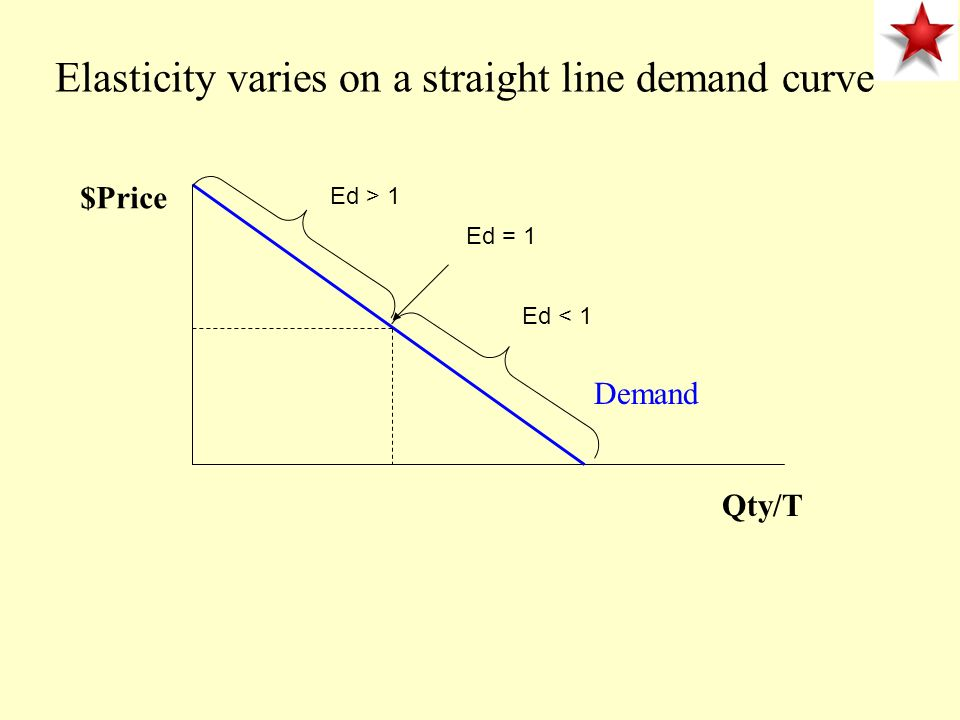 Elasticity varies on a straight line demand curve $Price Qty/T Demand Ed > 1 Ed < 1 Ed = 1