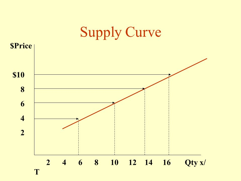 Supply Curve $Price $ Qty x/ T