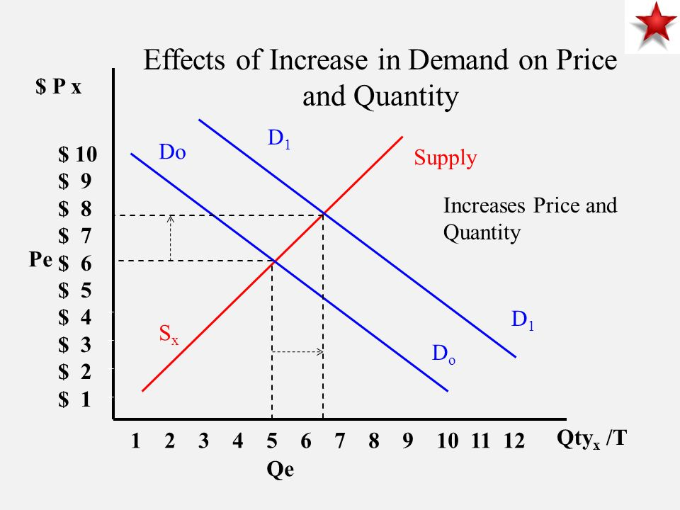 $ P x $ 10 $ 9 $ 8 $ 7 $ 6 $ 5 $ 4 $ 3 $ 2 $ Qty x /T Supply Do DoDo SxSx Effects of Increase in Demand on Price and Quantity Increases Price and Quantity Pe Qe D1D1 D1D1