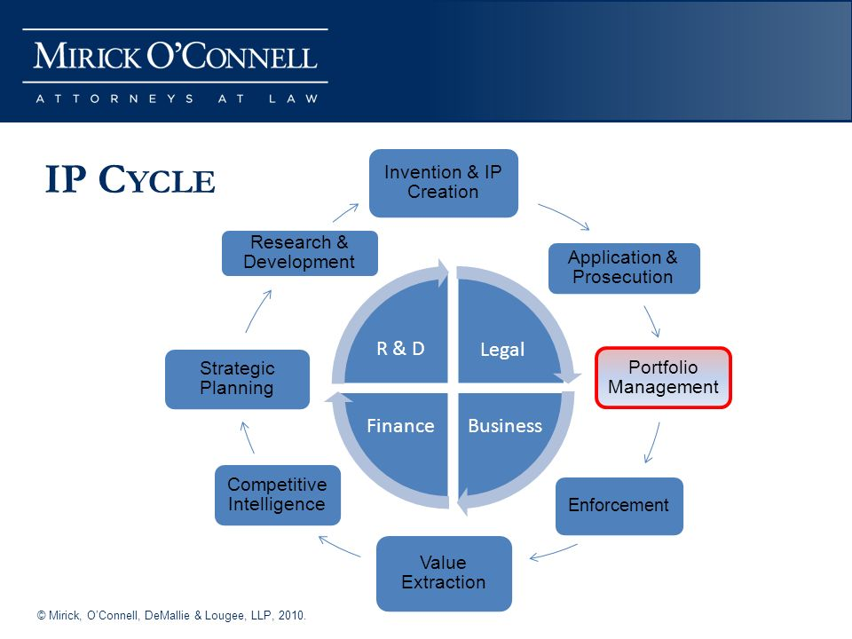 © Mirick, OConnell, DeMallie & Lougee, LLP, 2010. IP C YCLE