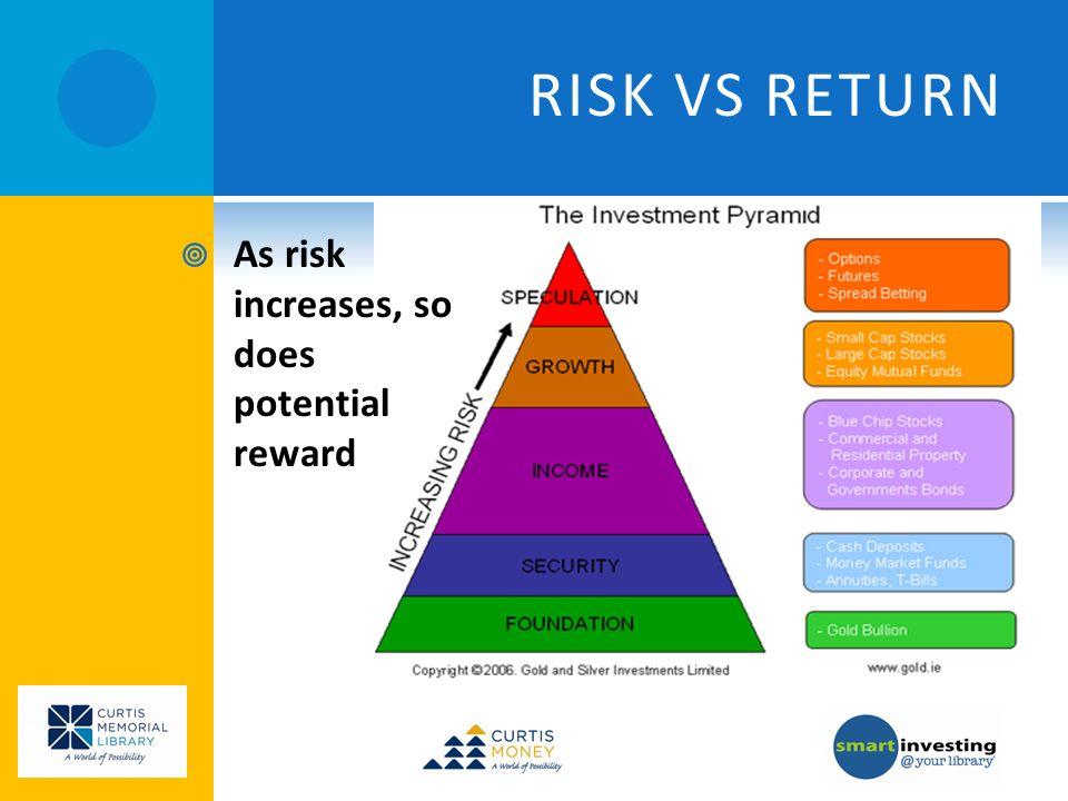 RISK VS RETURN As risk increases, so does potential reward