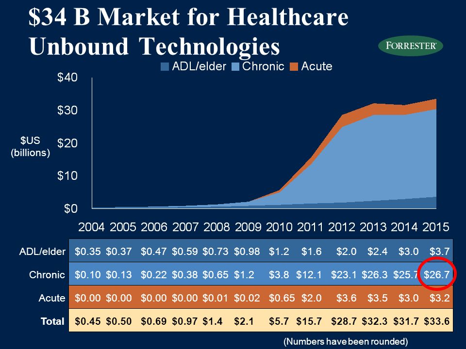 $34 B Market for Healthcare Unbound Technologies Total Acute Chronic ADL/elder$0.35 $US (billions) $0.37$0.47$0.59$0.73$0.98$1.2$1.6$2.0$2.4$3.0$3.7 $0.10$0.13$0.22$0.38$0.65$1.2$3.8$12.1$23.1$26.3$25.7$26.7 $0.00 $0.01$0.02$0.65$2.0$3.6$3.5$3.0$3.2 $0.45$0.50$0.69$0.97$1.4$2.1$5.7$15.7$28.7$32.3$31.7$33.6 (Numbers have been rounded)