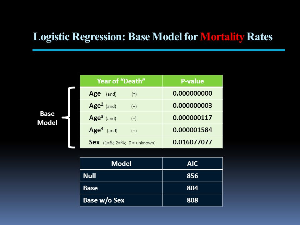 Logistic Regression: Base Model for Mortality Rates Year of DeathP-value Age (and) ( - ) 0.000000000 Age 2 (and) (+) 0.000000003 Age 3 (and) ( - ) 0.0