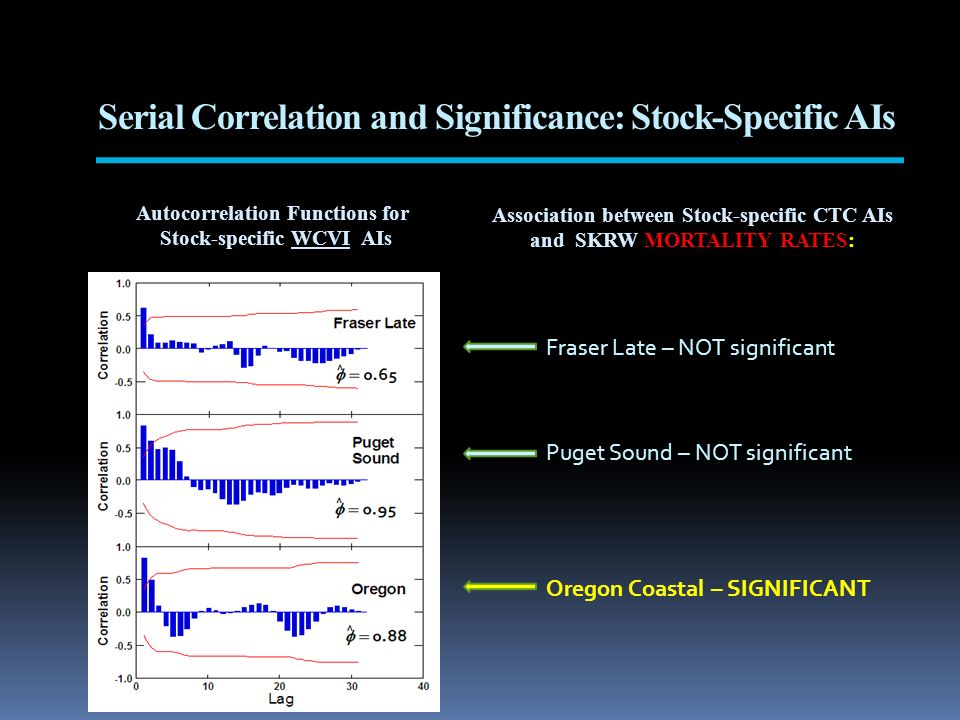Serial Correlation and Significance: Stock-Specific AIs Autocorrelation Functions for Stock-specific WCVI AIs Association between Stock-specific CTC A