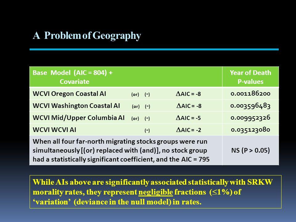 A Problem of Geography Base Model (AIC = 804) + Covariate Year of Death P-values WCVI Oregon Coastal AI (or) ( - ) AIC = -8 0.001186200 WCVI Washingto