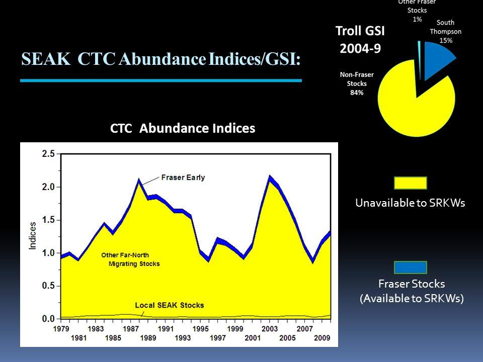 CTC Abundance Indices SEAK CTC Abundance Indices/GSI: Fraser Stocks (Available to SRKWs) Unavailable to SRKWs