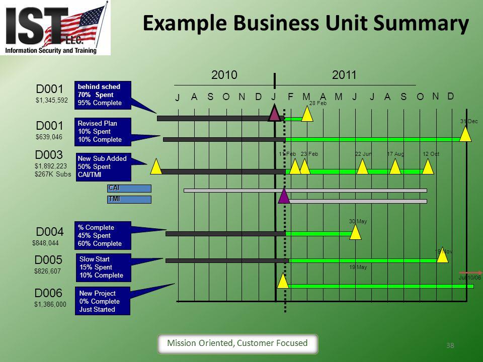 38 Example Business Unit Summary J ASONDJFMAMJJ D001 $1,345,592 D001 $639,046 D004 $848,044 D005 $826,607 D006 $1,386,000 D003 $1,892,223 $267K Subs A