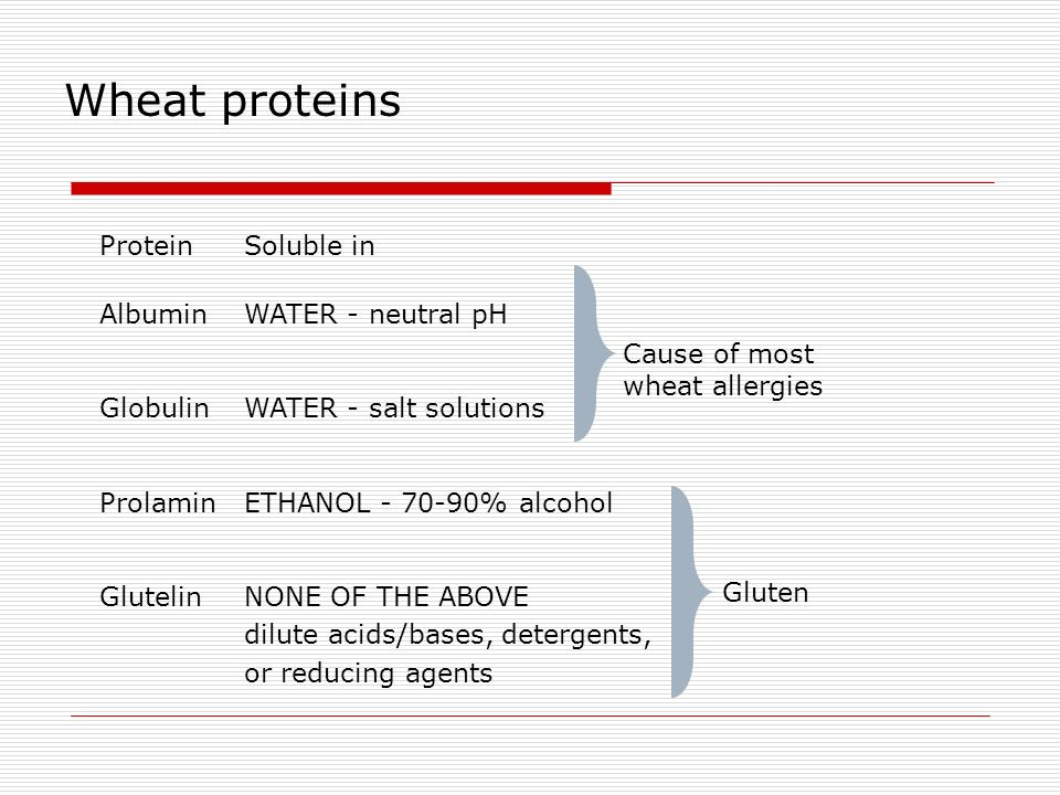 Wheat proteins ProteinSoluble in AlbuminWATER - neutral pH GlobulinWATER - salt solutions ProlaminETHANOL - 70-90% alcohol GlutelinNONE OF THE ABOVE d