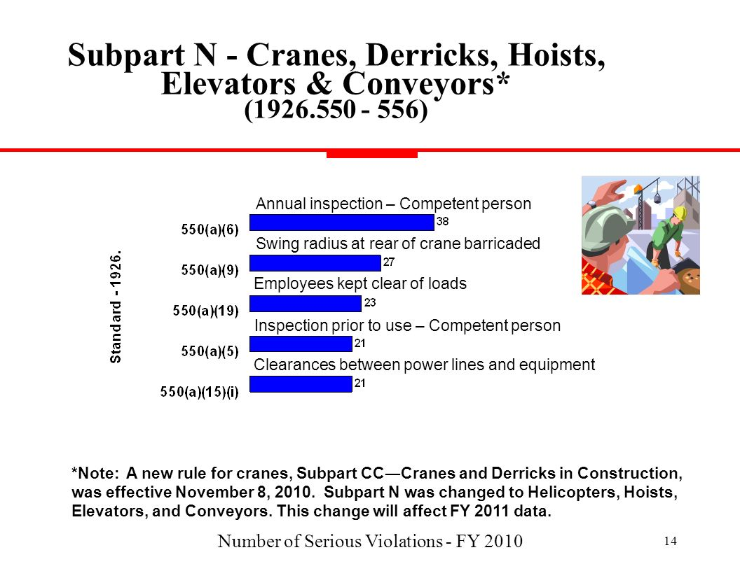 Number of Serious Violations - FY 2010 14 Subpart N - Cranes, Derricks, Hoists, Elevators & Conveyors* (1926.550 - 556) Inspection prior to use – Comp
