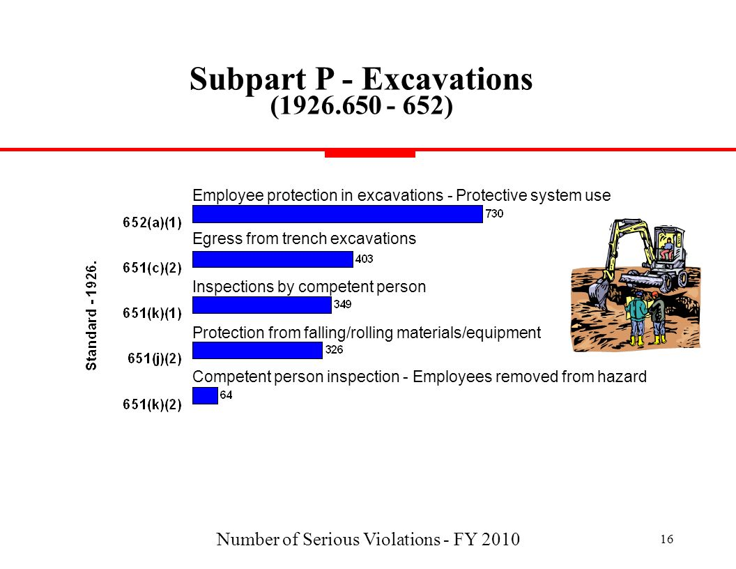 Number of Serious Violations - FY 2010 16 Subpart P - Excavations (1926.650 - 652) Employee protection in excavations - Protective system use Inspecti