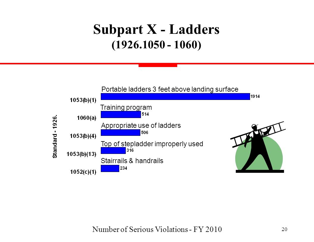 Number of Serious Violations - FY 2010 20 Subpart X - Ladders (1926.1050 - 1060) Stairrails & handrails Portable ladders 3 feet above landing surface
