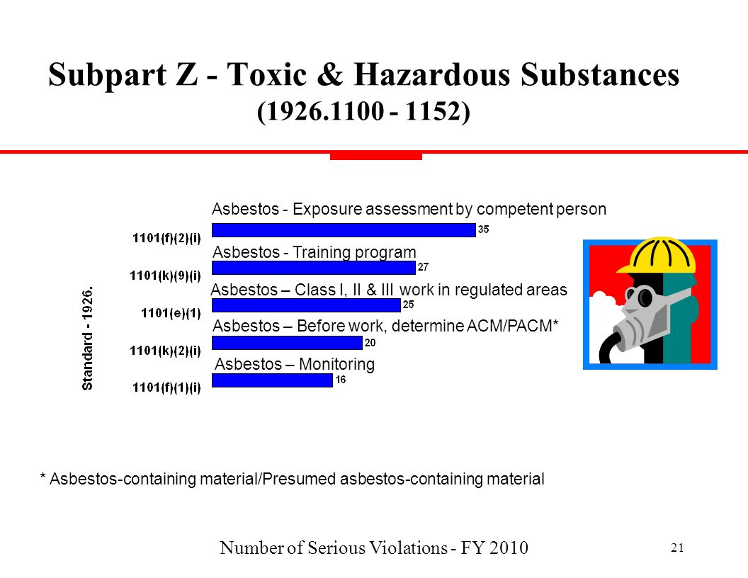 Number of Serious Violations - FY 2010 21 Subpart Z - Toxic & Hazardous Substances (1926.1100 - 1152) Asbestos - Exposure assessment by competent pers