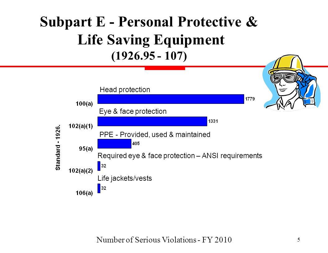 Number of Serious Violations - FY 2010 5 Subpart E - Personal Protective & Life Saving Equipment (1926.95 - 107) Head protection Required eye & face p