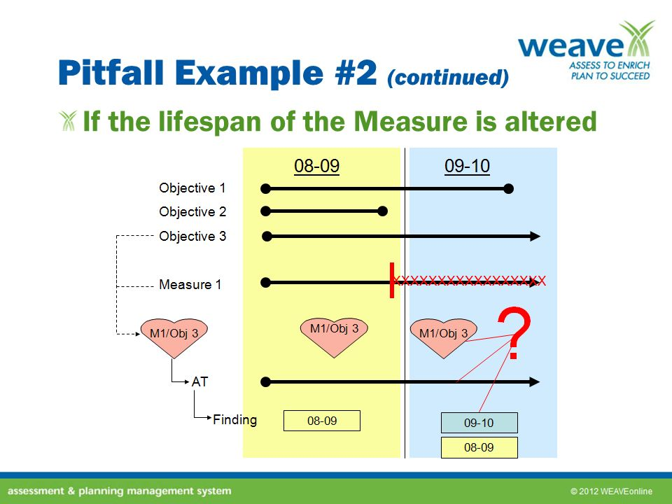 Pitfall Example #2 (continued) If the lifespan of the Measure is altered