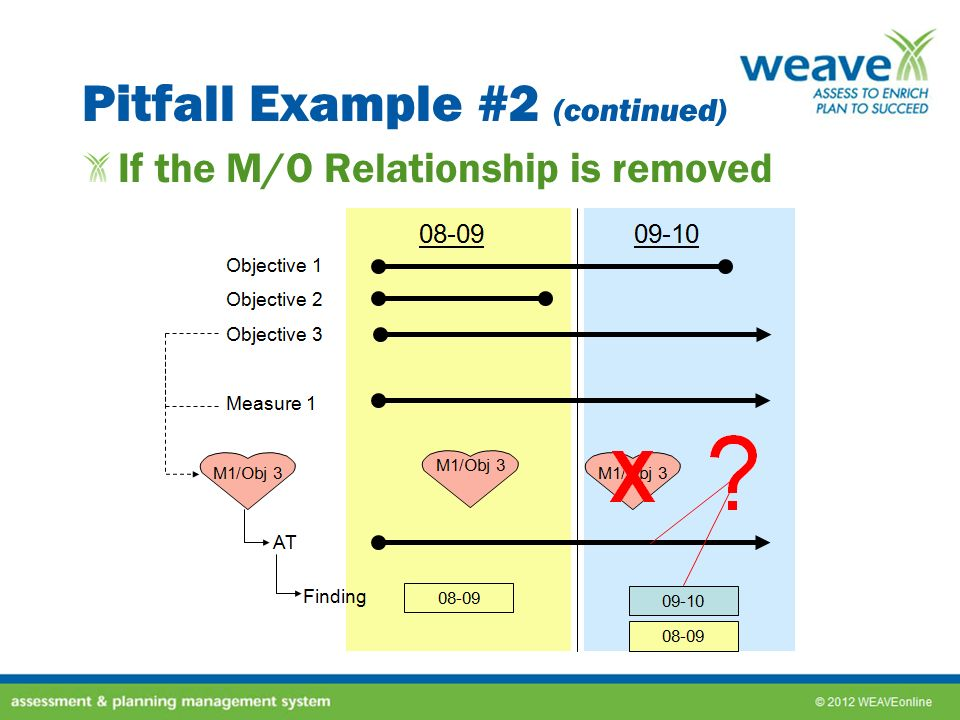 Pitfall Example #2 (continued) If the M/O Relationship is removed