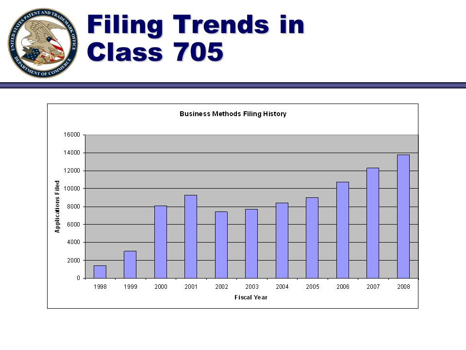 Filing Trends in Class 705