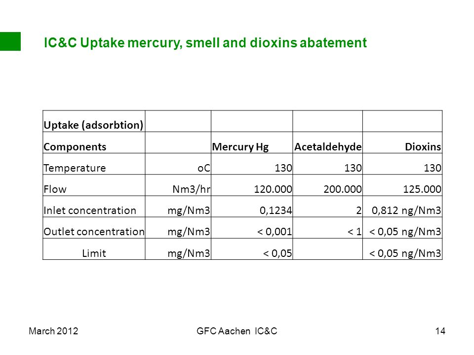 March 2012GFC Aachen IC&C14 IC&C Uptake mercury, smell and dioxins abatement Uptake (adsorbtion) Components Mercury HgAcetaldehydeDioxins Temperatureo