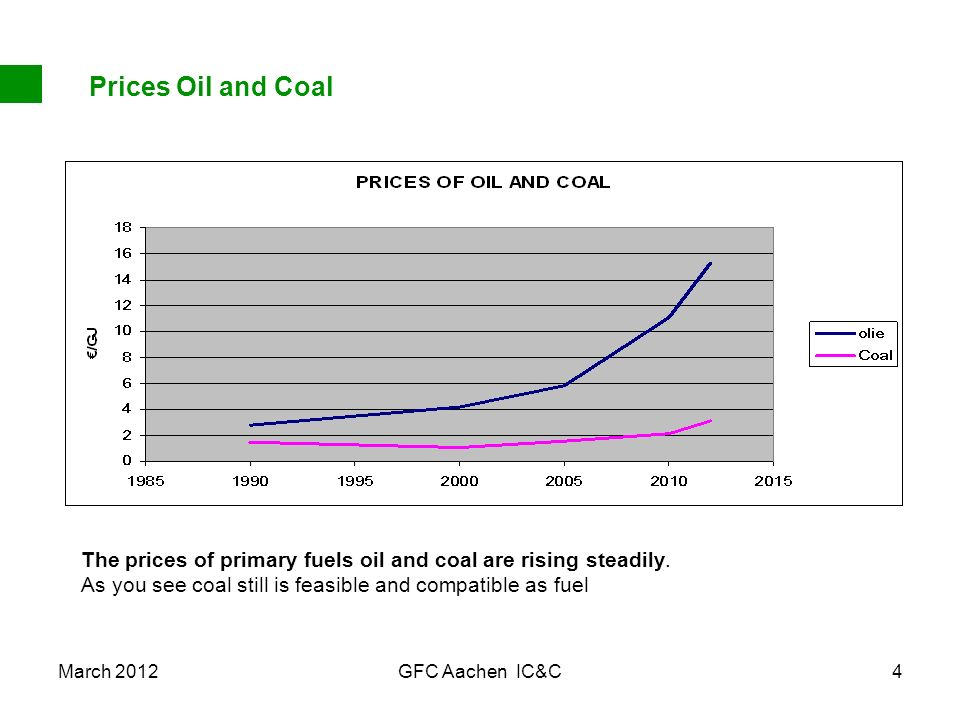 March 2012GFC Aachen IC&C4 Prices Oil and Coal The prices of primary fuels oil and coal are rising steadily. As you see coal still is feasible and com