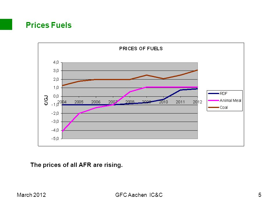 March 2012GFC Aachen IC&C5 Prices Fuels The prices of all AFR are rising.