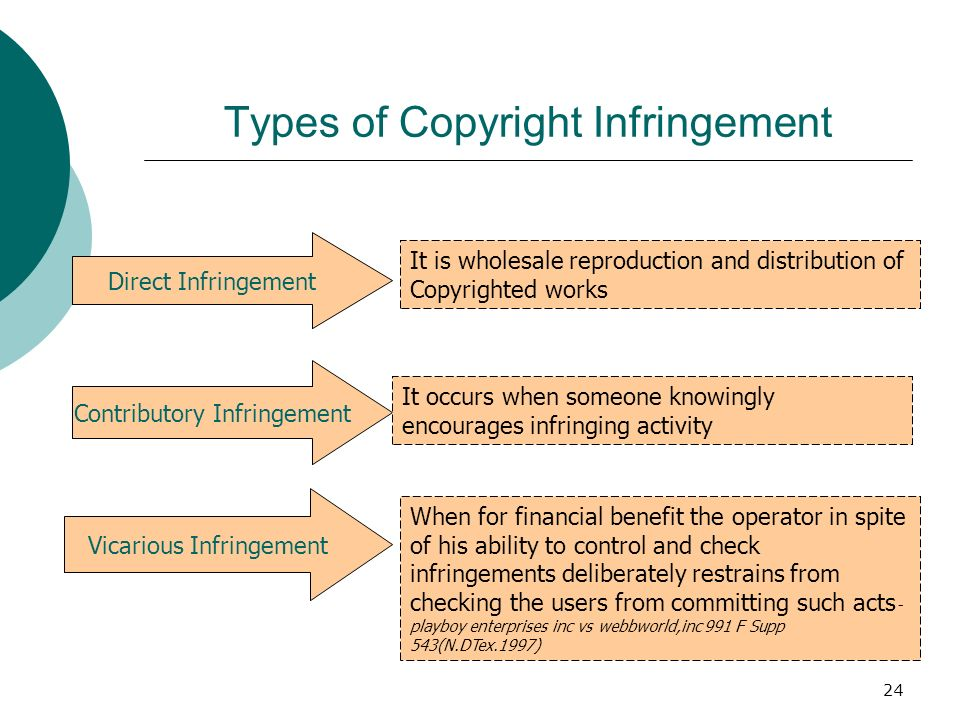 24 Types of Copyright Infringement Direct Infringement Contributory Infringement Vicarious Infringement It is wholesale reproduction and distribution