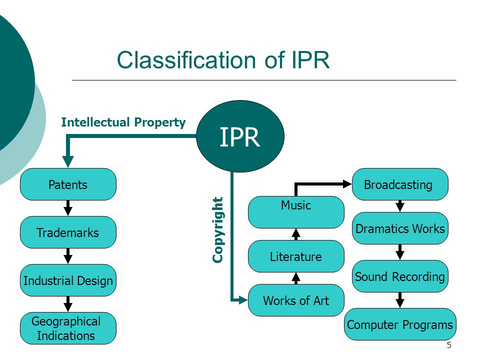 5 IPR Patents Industrial Design Trademarks Works of Art Literature Music Broadcasting Dramatics Works Sound Recording Computer Programs Geographical I