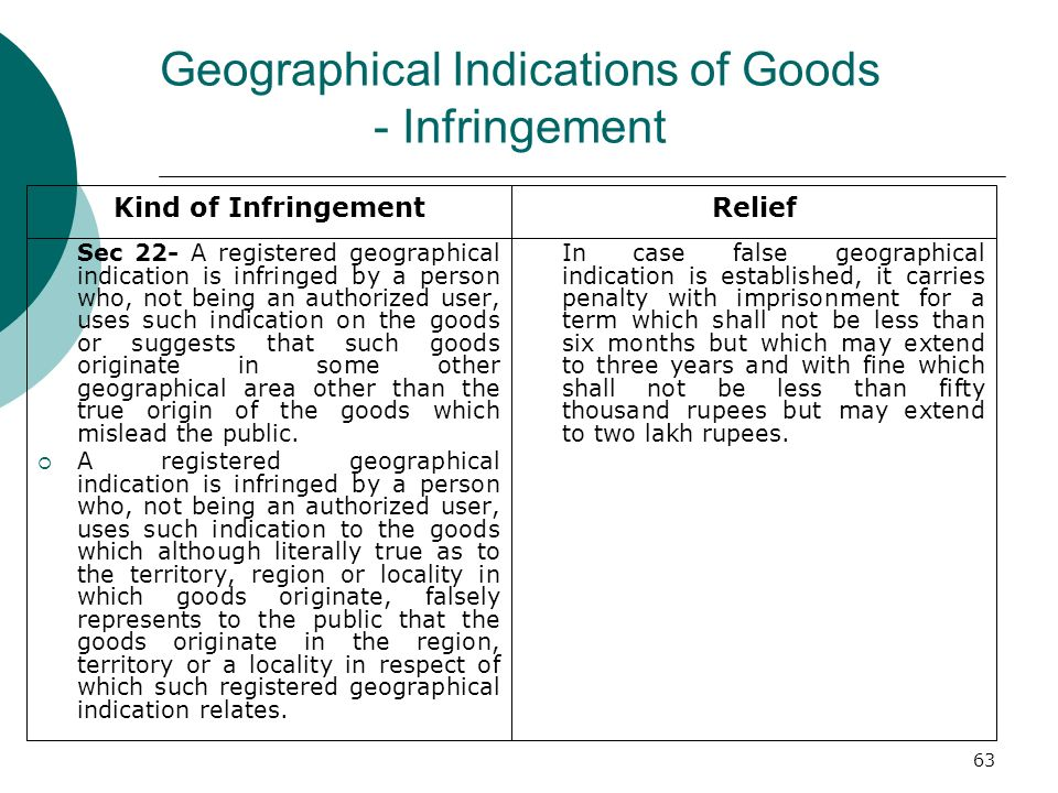 63 Geographical Indications of Goods - Infringement Sec 22- A registered geographical indication is infringed by a person who, not being an authorized