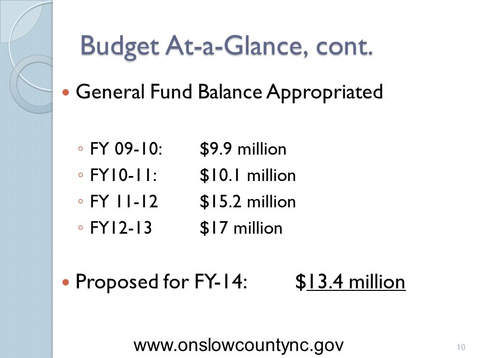 Budget At-a-Glance, cont. General Fund Balance Appropriated FY 09-10:$9.9 million FY10-11:$10.1 million FY 11-12$15.2 million FY12-13$17 million Propo