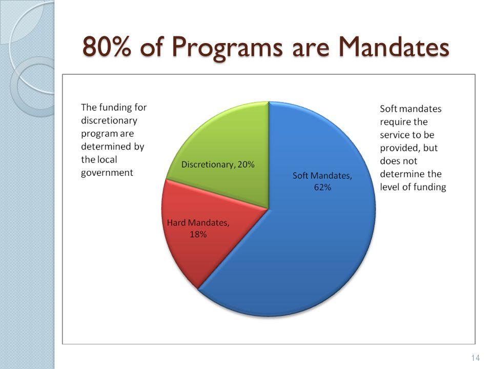80% of Programs are Mandates 14