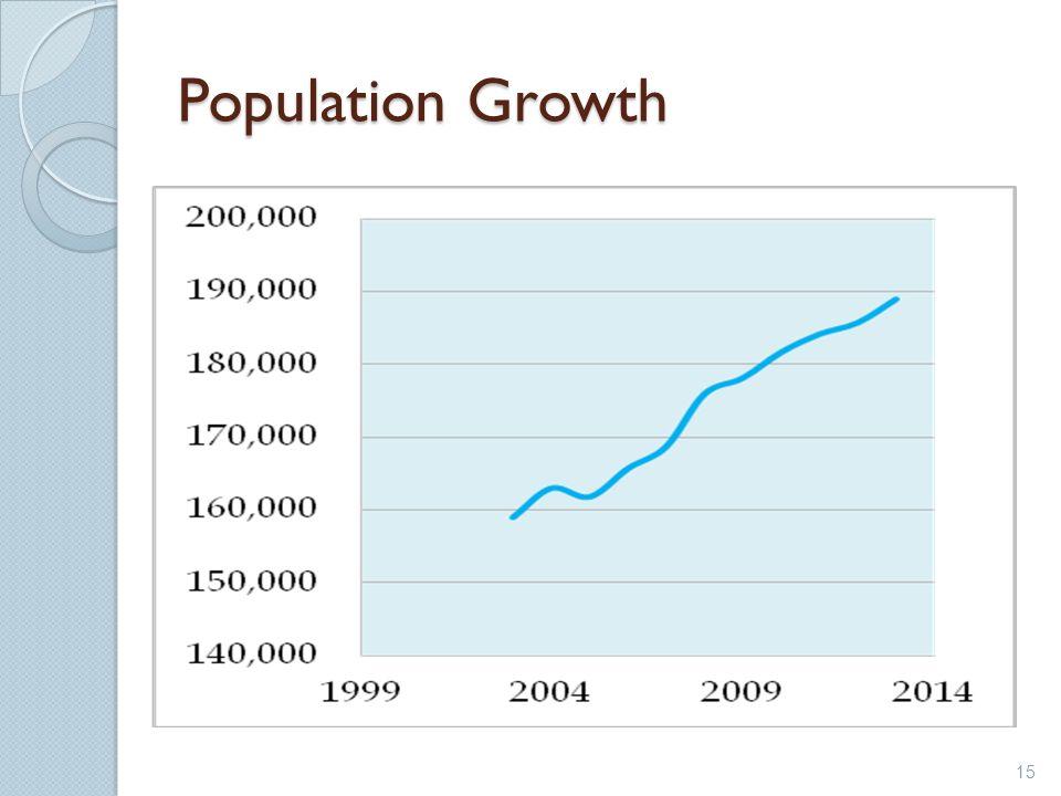 Population Growth 15