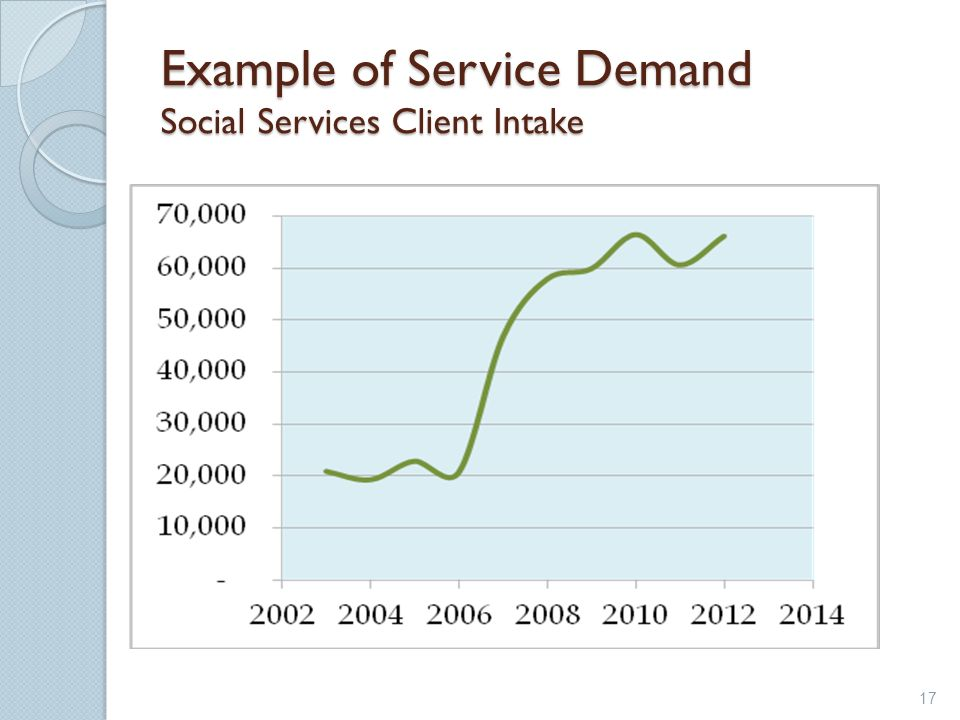 Example of Service Demand Social Services Client Intake 17