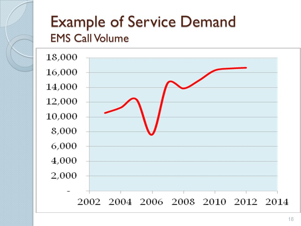 Example of Service Demand EMS Call Volume 18