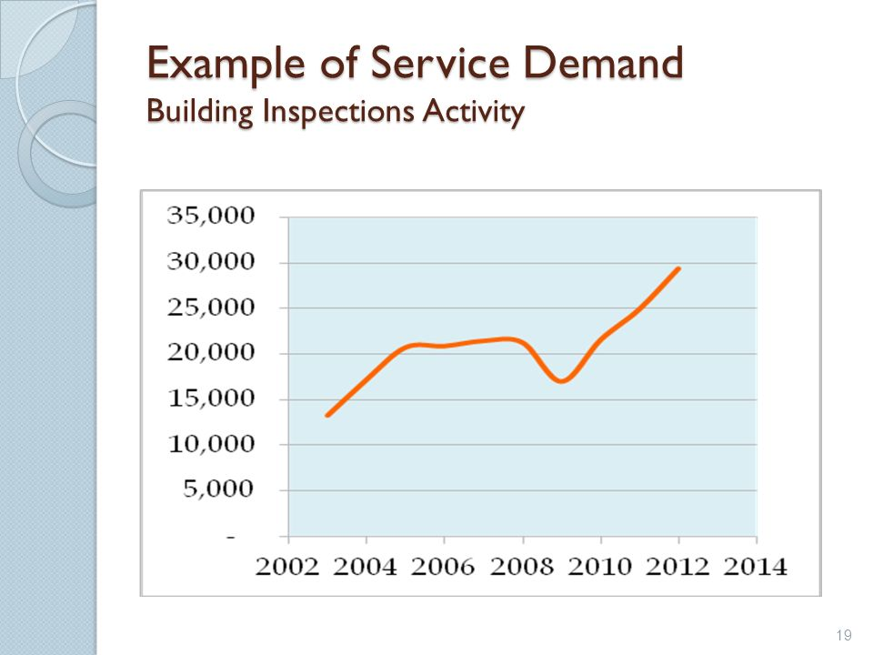 Example of Service Demand Building Inspections Activity 19