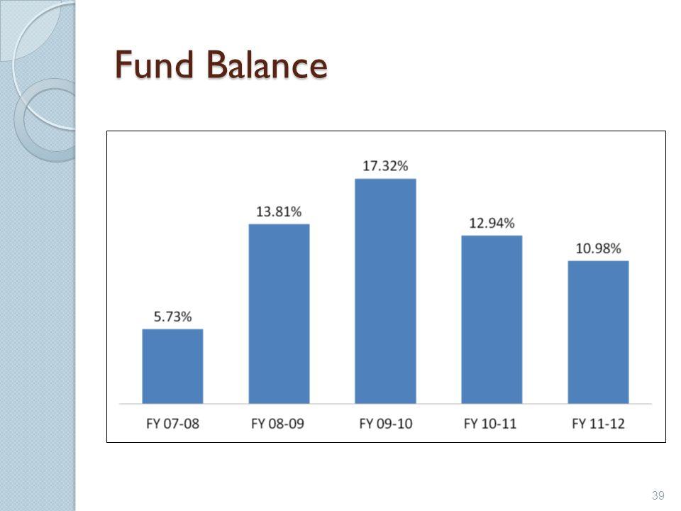 Fund Balance 39