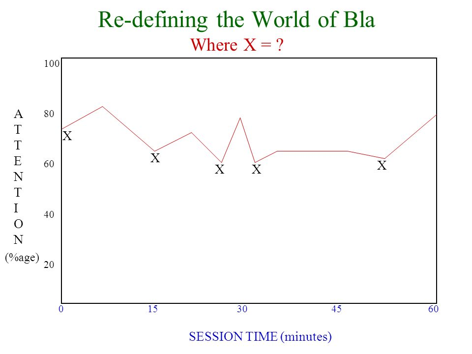 Re-defining the World of Bla Where X = ? ATTENTIONATTENTION SESSION TIME (minutes) 0 15 30 45 60 (%age) 100 80 60 40 20 X XX X X