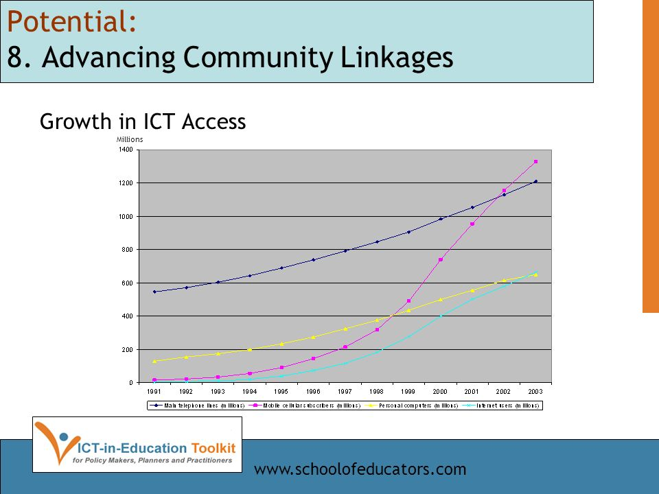 Potential: 8. Advancing Community Linkages Growth in ICT Access Millions