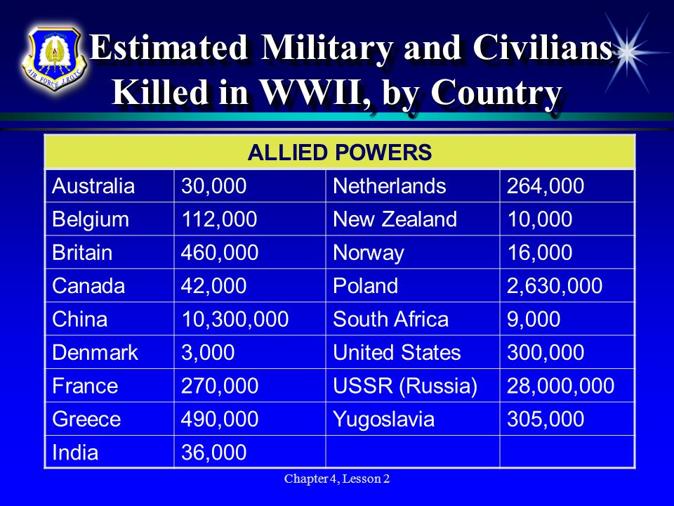 Chapter 4, Lesson 2 Estimated Military and Civilians Killed in WWII, by Country Estimated Military and Civilians Killed in WWII, by Country ALLIED POW
