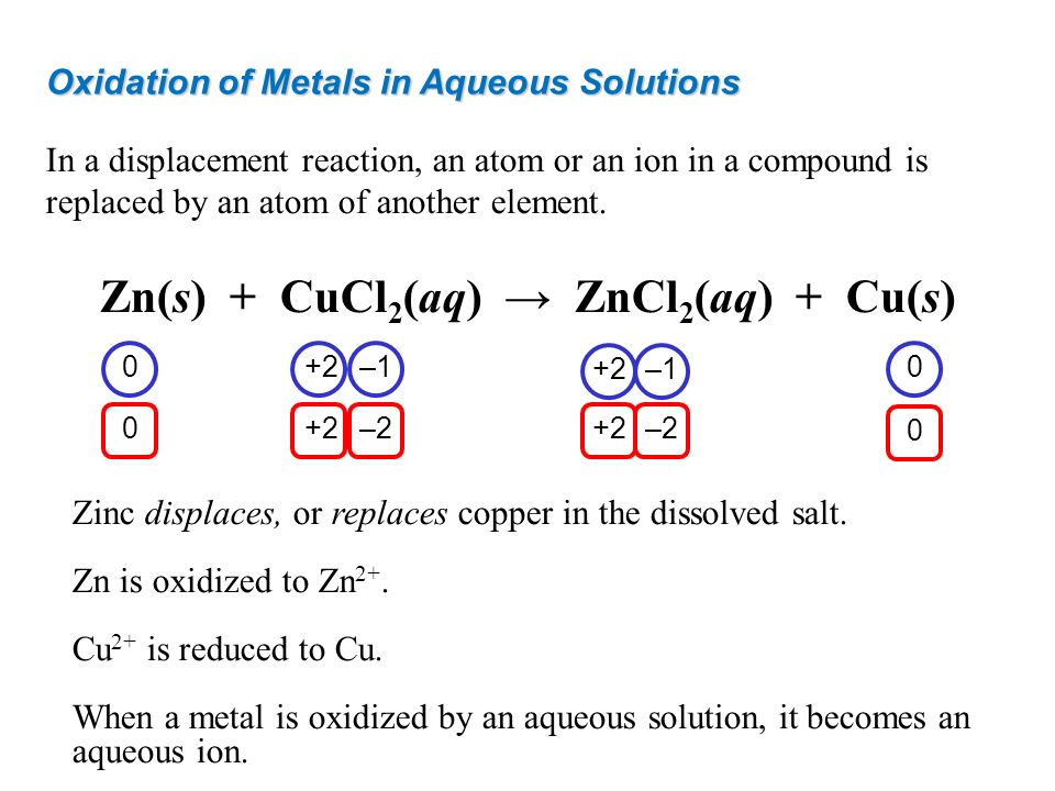 Oxidation of Metals in Aqueous Solutions In a displacement reaction, an atom or an ion in a compound is replaced by an atom of another element. Zn(s)