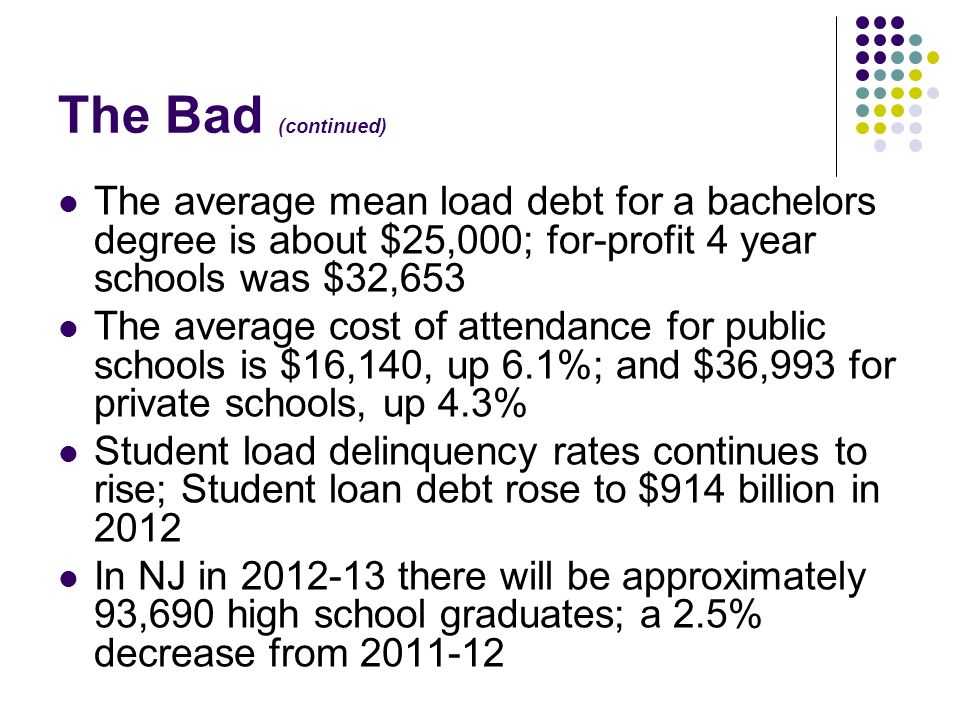 The Bad (continued) The average mean load debt for a bachelors degree is about $25,000; for-profit 4 year schools was $32,653 The average cost of atte