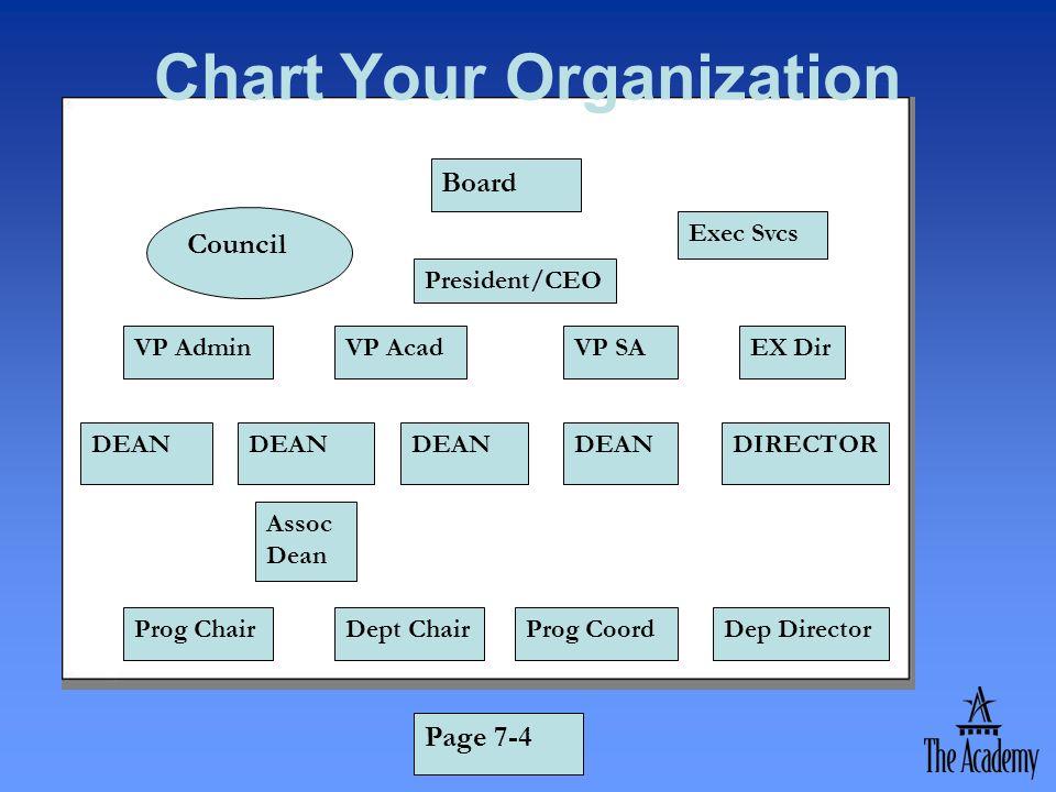 Chart Your Organization Board President/CEO VP AdminVP AcadVP SAEX Dir Exec Svcs DEAN DIRECTORDEAN Council Assoc Dean Prog ChairDept ChairProg CoordDe