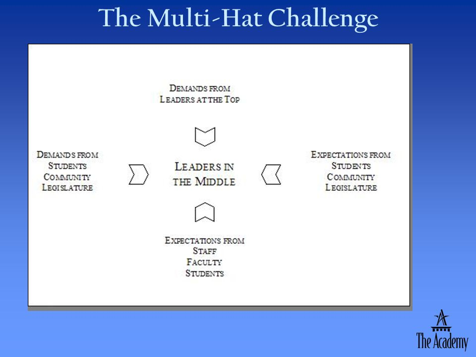 The Multi-Hat Challenge