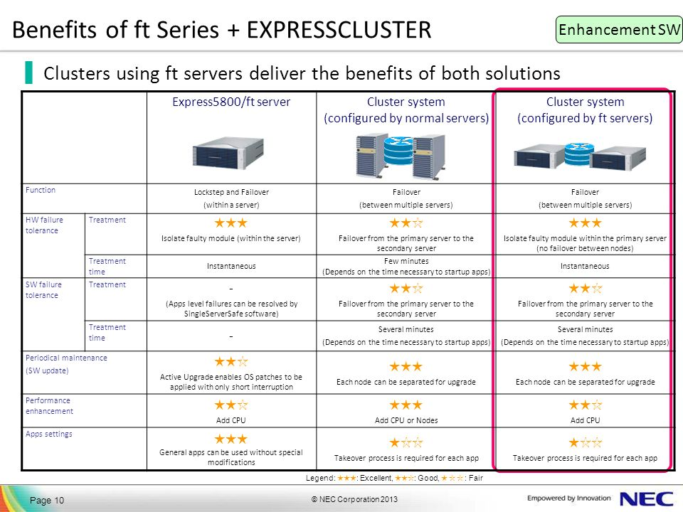 © NEC Corporation 2013 Page 10 Benefits of ft Series + EXPRESSCLUSTER Clusters using ft servers deliver the benefits of both solutions Express5800/ft serverCluster system (configured by normal servers) Cluster system (configured by ft servers) Function Lockstep and Failover (within a server) Failover (between multiple servers) Failover (between multiple servers) HW failure tolerance Treatment Isolate faulty module (within the server) Failover from the primary server to the secondary server Isolate faulty module within the primary server (no failover between nodes) Treatment time Instantaneous Few minutes (Depends on the time necessary to startup apps) Instantaneous SW failure tolerance Treatment - (Apps level failures can be resolved by SingleServerSafe software) Failover from the primary server to the secondary server Failover from the primary server to the secondary server Treatment time - Several minutes (Depends on the time necessary to startup apps) Several minutes (Depends on the time necessary to startup apps) Periodical maintenance (SW update) Active Upgrade enables OS patches to be applied with only short interruption Each node can be separated for upgrade Each node can be separated for upgrade Performance enhancement Add CPU Add CPU or Nodes Add CPU Apps settings General apps can be used without special modifications Takeover process is required for each app Takeover process is required for each app Enhancement SW Legend: : Excellent, : Good, : Fair