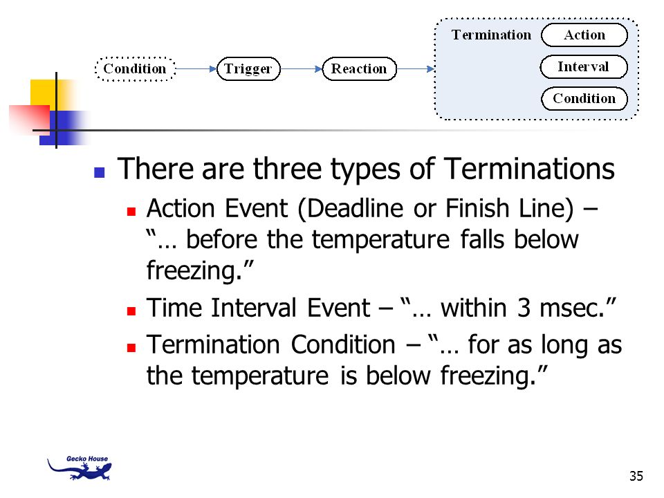 35 There are three types of Terminations Action Event (Deadline or Finish Line) – … before the temperature falls below freezing. Time Interval Event –