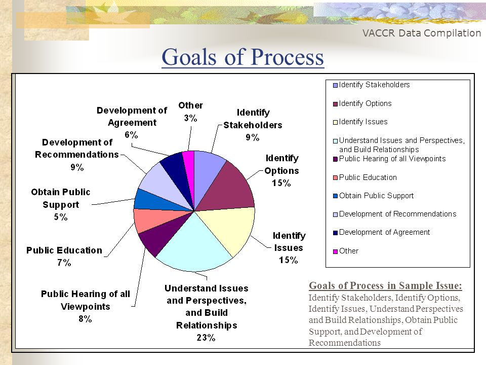 VACCR Data Compilation Goals of Process Goals of Process in Sample Issue: Identify Stakeholders, Identify Options, Identify Issues, Understand Perspectives and Build Relationships, Obtain Public Support, and Development of Recommendations