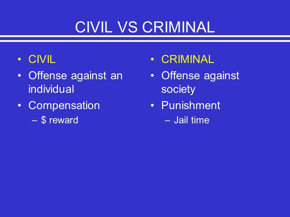 CIVIL VS CRIMINAL CIVIL Offense against an individual Compensation –$ reward CRIMINAL Offense against society Punishment –Jail time