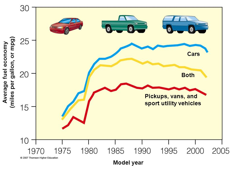Cars Both Average fuel economy (miles per gallon, or mpg) Model year Pickups, vans, and sport utility vehicles